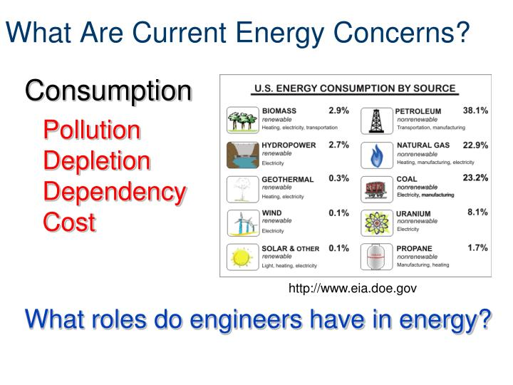 What Are Current Energy Concerns?