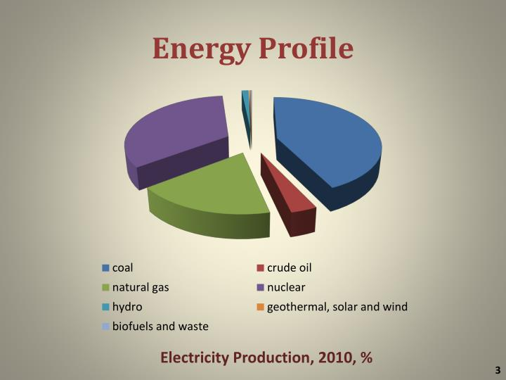 Energy profile