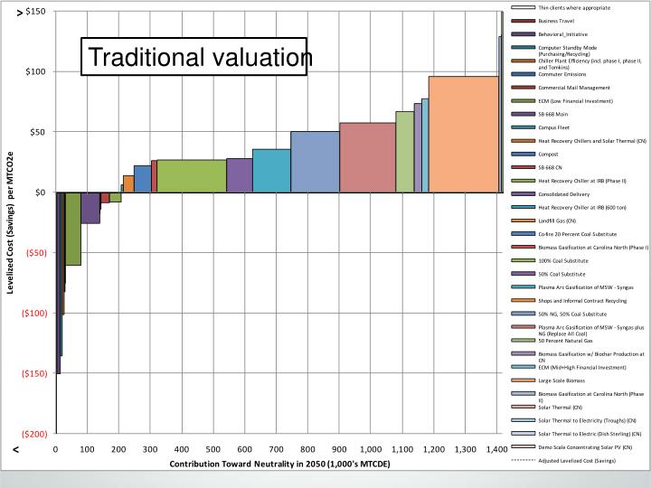 Traditional valuation