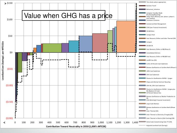 Value when GHG has a price