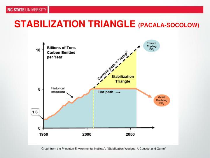 STABILIZATION TRIANGLE