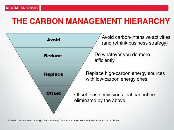 THE CARBON MANAGEMENT HIERARCHY