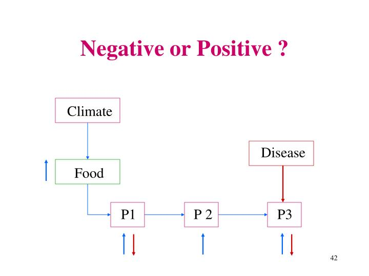 Negative or Positive ?