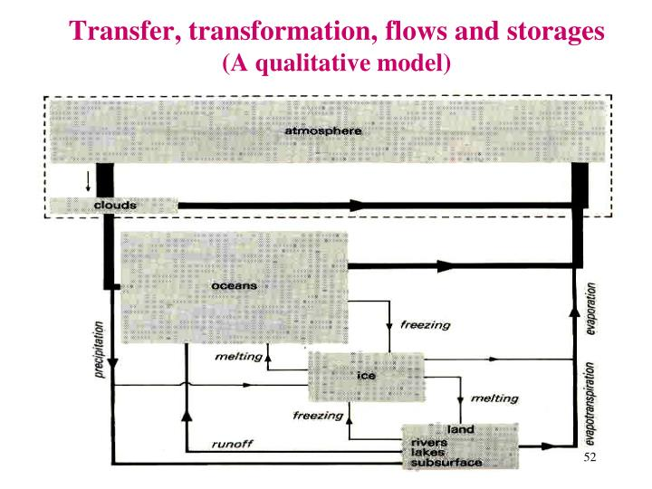Transfer, transformation, flows and storages