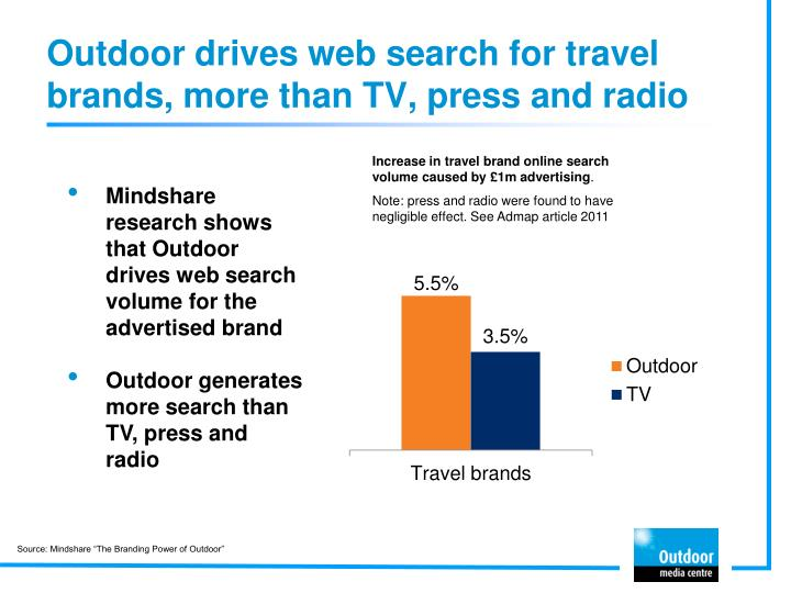 Outdoor drives web search for travel brands, more than TV, press and radio