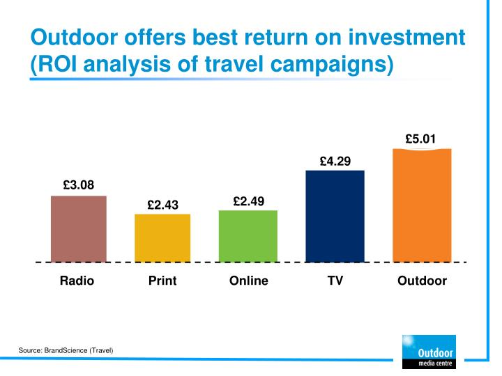 Outdoor offers best return on investment  (ROI analysis of travel campaigns)
