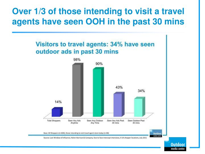 Over 1/3 of those intending to visit a travel agents have seen OOH in the past 30 mins
