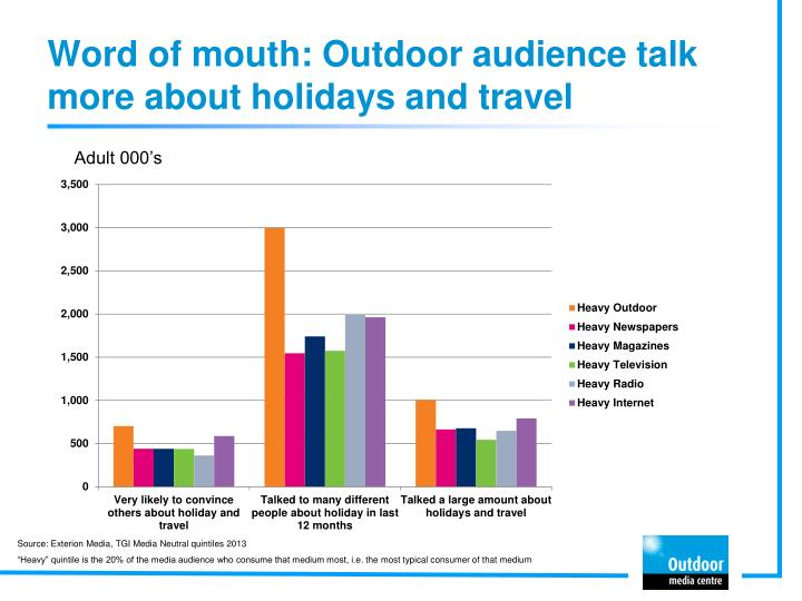 Word of mouth: Outdoor audience talk more about holidays and travel