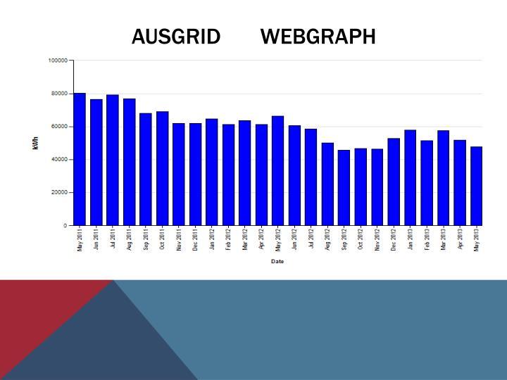 Ausgrid       webgraph