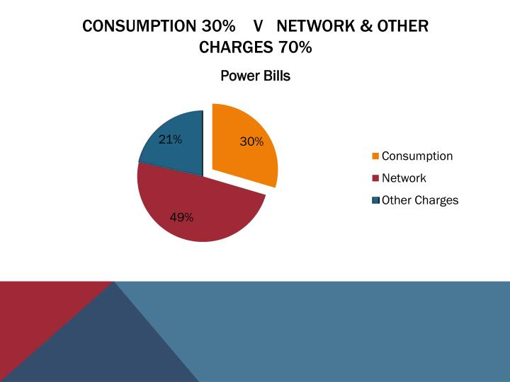 Consumption 30 v network other charges 70