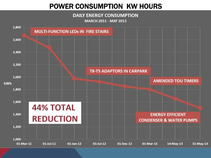 Power Consumption  Kw hours