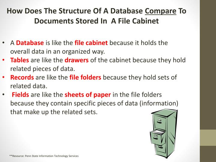 How Does The Structure Of A Database