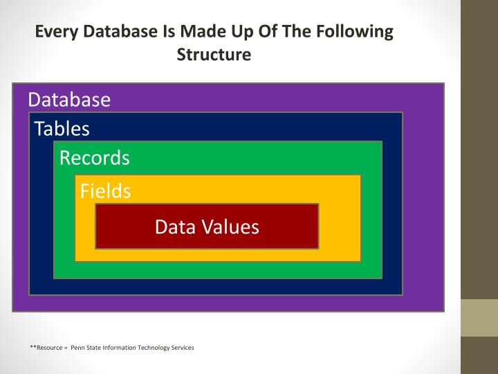 Every Database Is Made Up Of The Following Structure