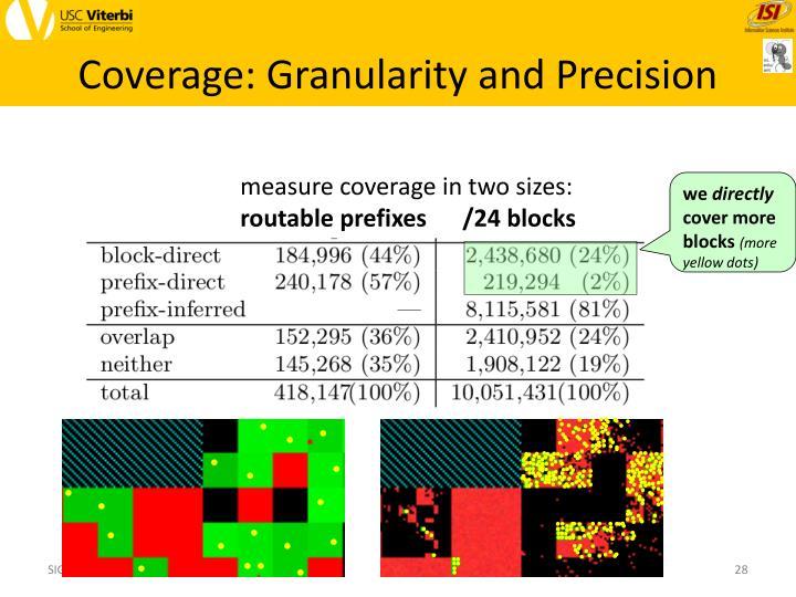 Coverage: Granularity and Precision