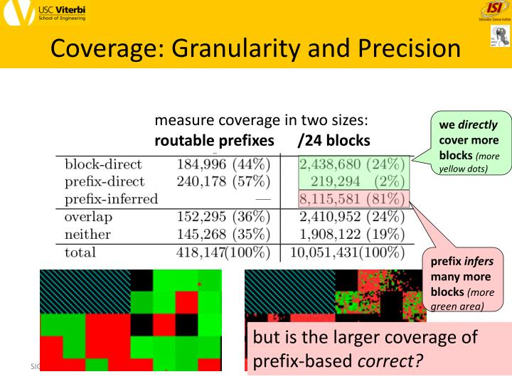 Coverage: Granularity and Precision