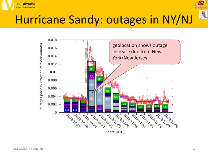 Hurricane Sandy: outages in NY/NJ