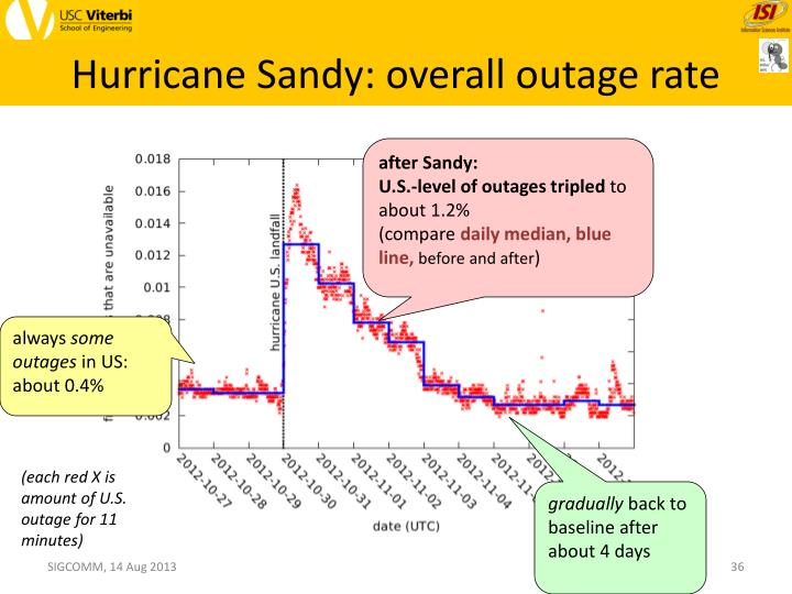 Hurricane Sandy: overall outage rate