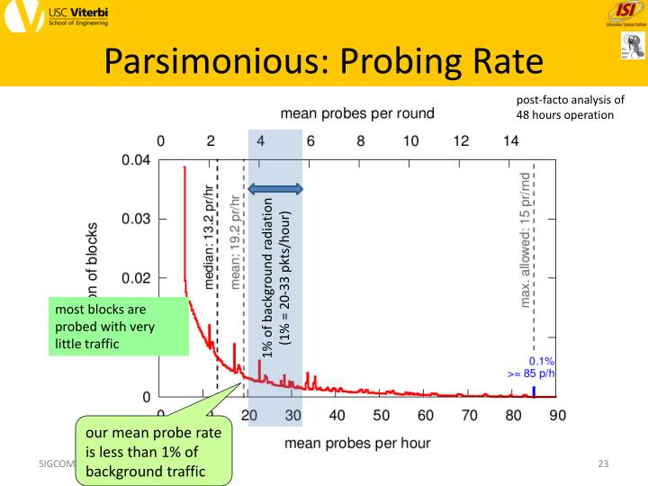 Parsimonious: Probing Rate