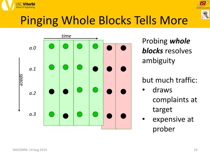 Pinging Whole Blocks Tells More