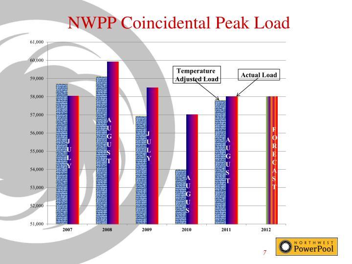 NWPP Coincidental Peak Load