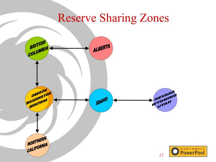 Reserve Sharing Zones