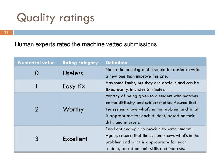 Quality ratings