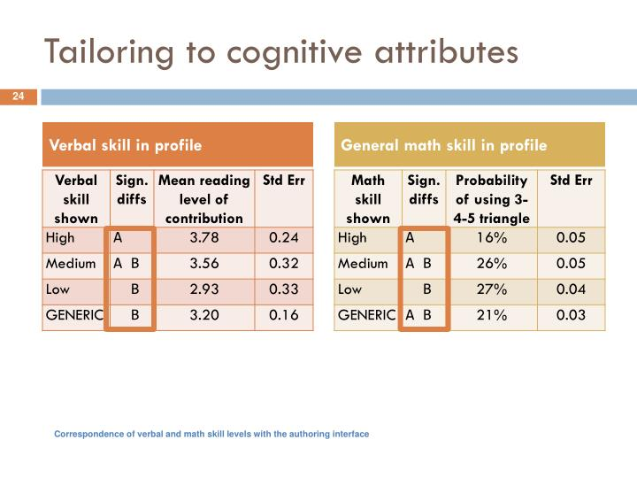Tailoring to cognitive attributes