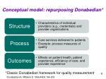 conceptual model repurposing donabedian