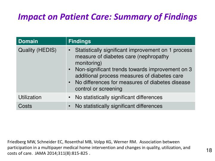 Impact on Patient Care: Summary of Findings