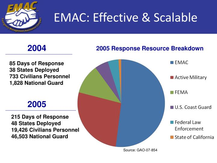 EMAC: Effective & Scalable