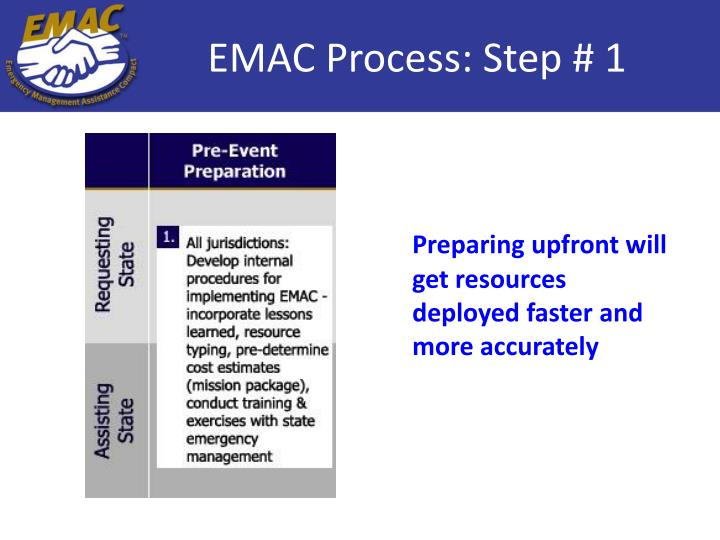 EMAC Process: Step # 1