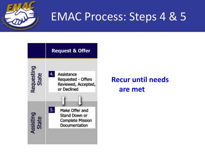 EMAC Process: Steps 4 & 5