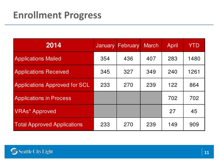 Enrollment Progress