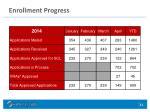 enrollment progress