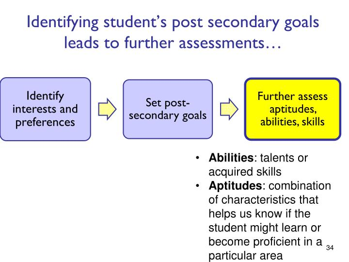 Identifying student's post secondary goals leads to further assessments…