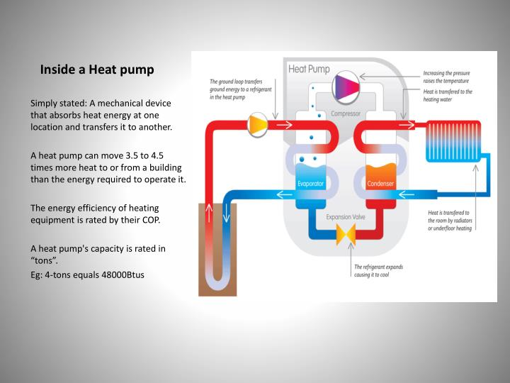 Inside a Heat pump