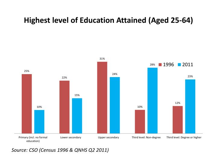 Highest level of Education Attained (Aged 25-64)