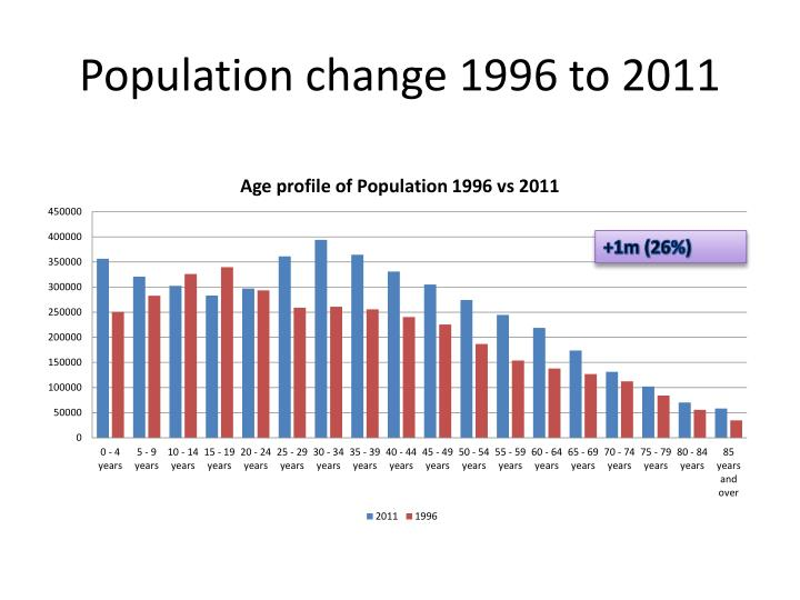 Population change 1996 to 2011