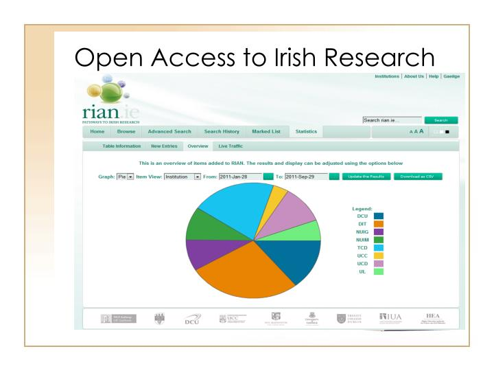 Open Access to Irish Research