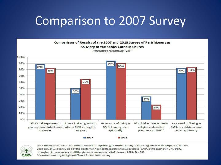 Comparison to 2007 Survey