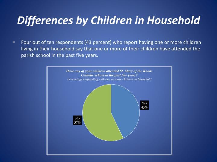 Differences by Children in Household