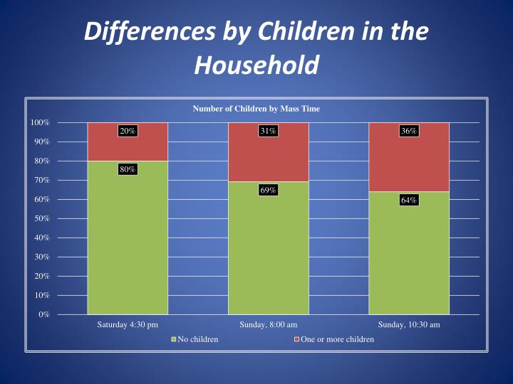 Differences by Children in the Household