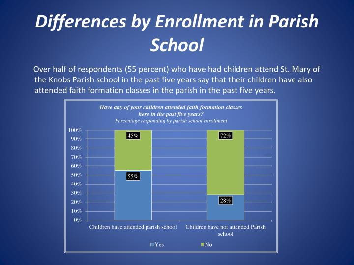 Differences by Enrollment in Parish School