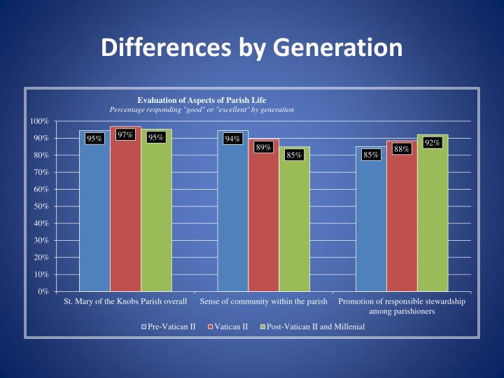 Differences by Generation