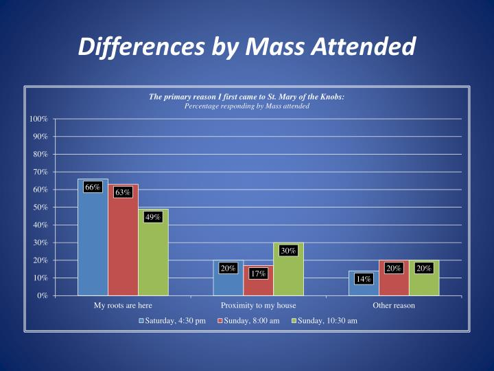 Differences by Mass Attended