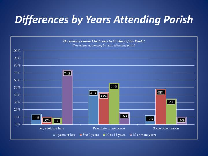 Differences by Years Attending Parish