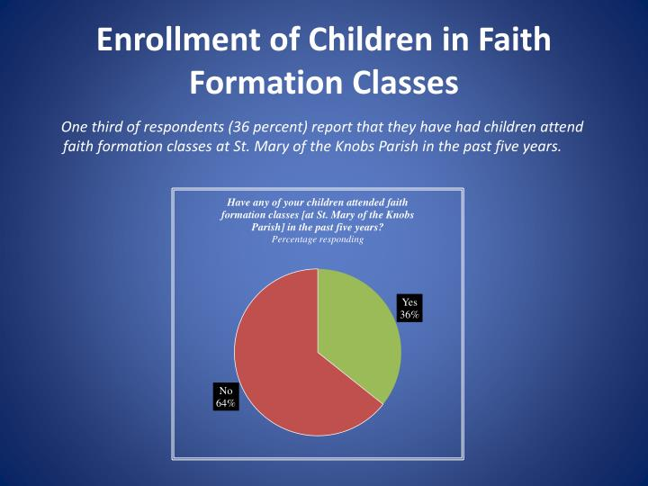 Enrollment of Children in Faith Formation Classes
