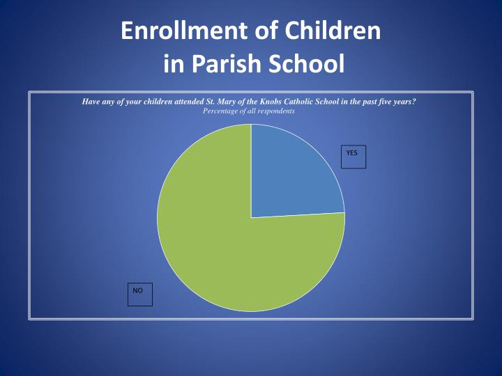 Enrollment of Children