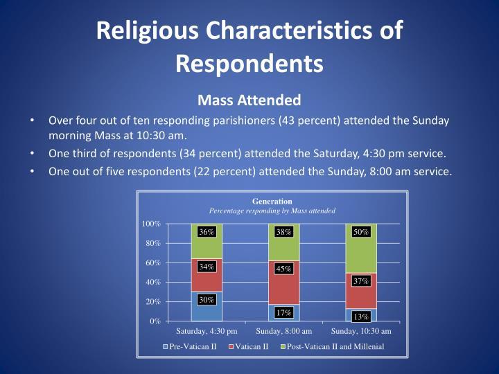 Religious Characteristics of Respondents