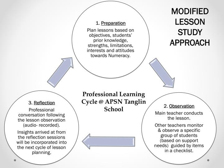 MODIFIED LESSON STUDY APPROACH